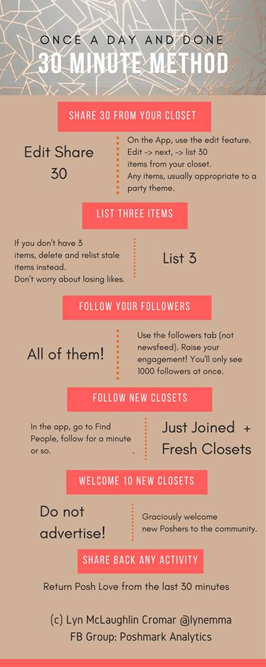 Poshmark 30 Minute Method Infographic
